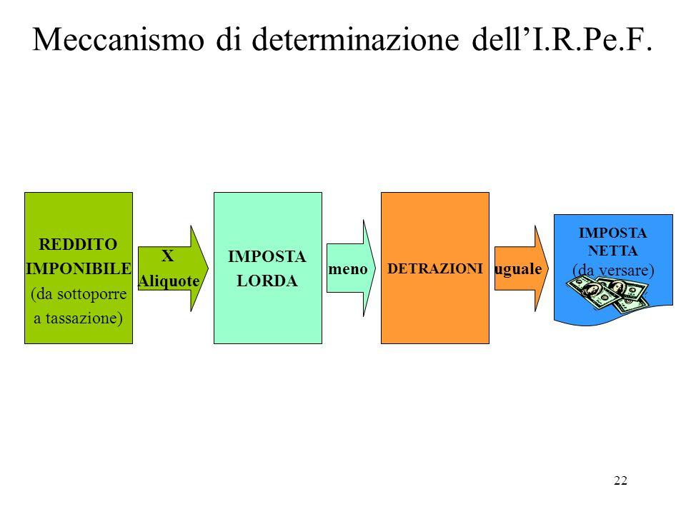 22 Meccanismo di determinazione dellI.R.Pe.F. REDDITO IMPONIBILE (da sottoporre a tassazione) IMPOSTA LORDA DETRAZIONI X Aliquote meno uguale IMPOSTA