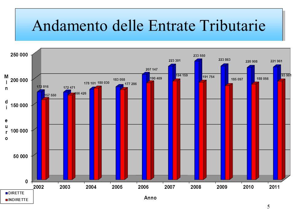 6 Andamento mensile delle Entrate Tributarie nel corso del 2011