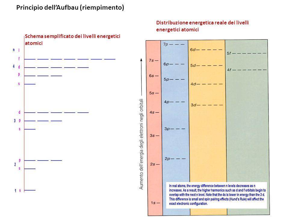 7p7p Principio dellAufbau (riempimento) Schema semplificato dei livelli energetici atomici Distribuzione energetica reale dei livelli energetici atomi