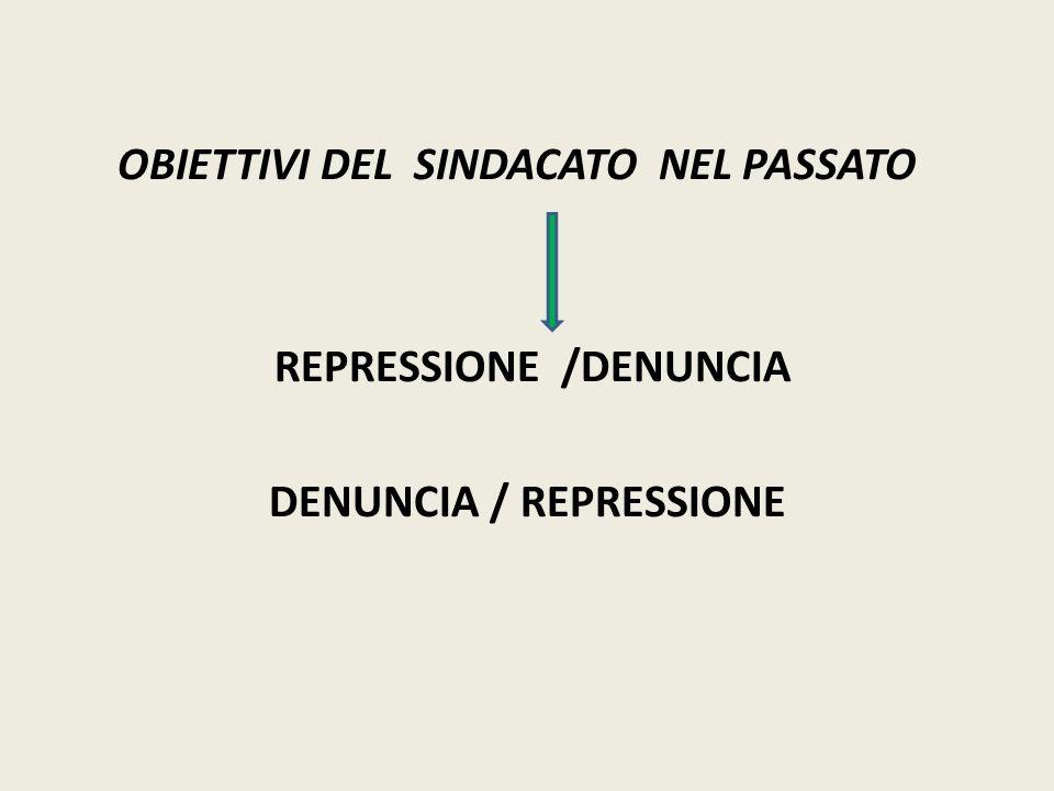 OBIETTIVI DEL SINDACATO NEL PASSATO REPRESSIONE /DENUNCIA DENUNCIA / REPRESSIONE