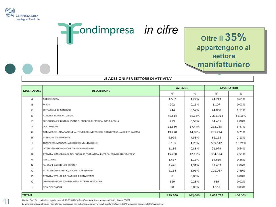 Intervento Ing. Roberto Bornioli in cifre Oltre il 35% appartengono al settore manifatturiero 11