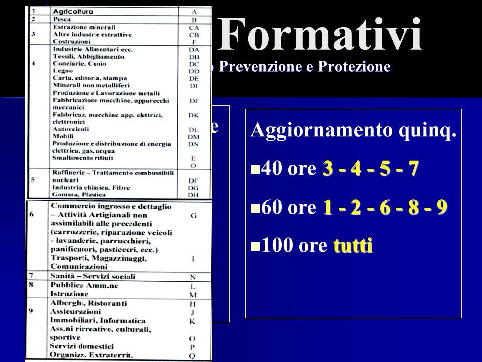 Ing. R. Gregu Percorsi Formativi Responsabile Servizio Prevenzione e Protezione Formazione Iniziale Modulo A Modulo B Modulo C Aggiornamento quinq. 40
