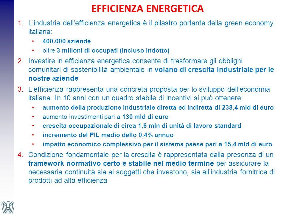 EFFICIENZA ENERGETICA 1.Lindustria dellefficienza energetica è il pilastro portante della green economy italiana: 400.000 aziende oltre 3 milioni di occupati (incluso indotto) 2.Investire in efficienza energetica consente di trasformare gli obblighi comunitari di sostenibilità ambientale in volano di crescita industriale per le nostre aziende 3.Lefficienza rappresenta una concreta proposta per lo sviluppo delleconomia italiana.
