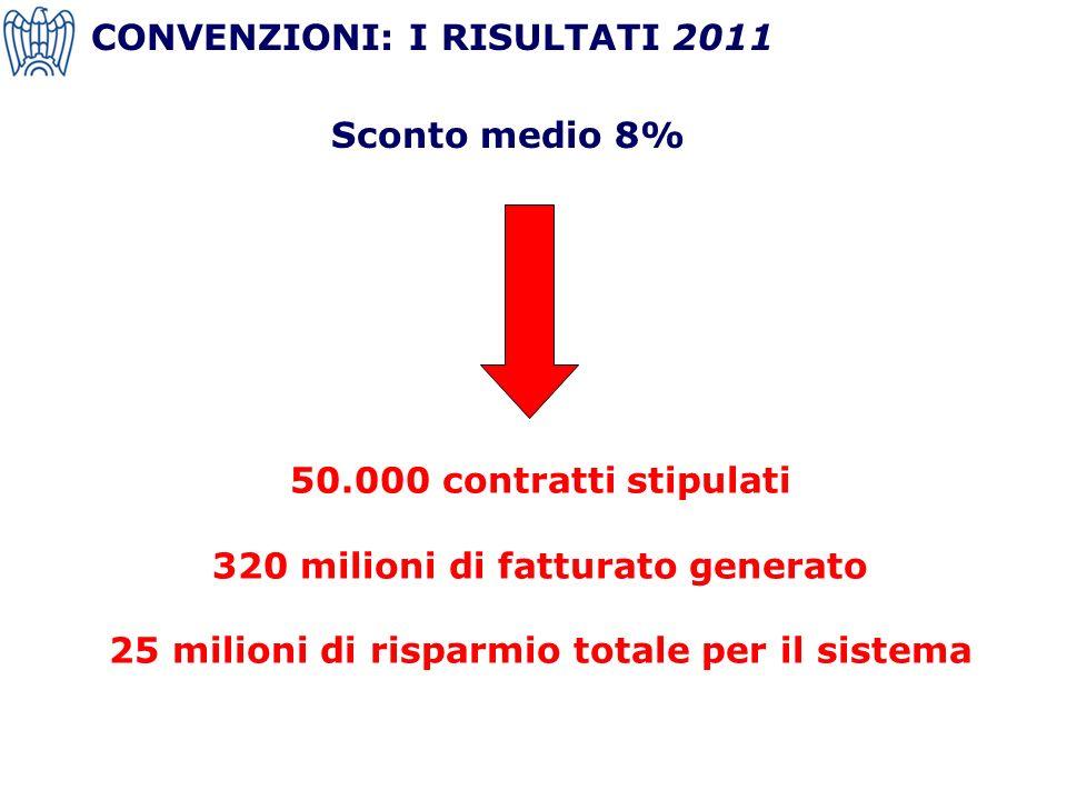 CONVENZIONI: I RISULTATI 2011 50.000 contratti stipulati 320 milioni di fatturato generato 25 milioni di risparmio totale per il sistema Sconto medio 8%