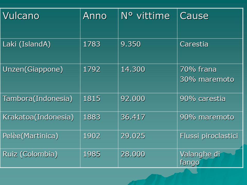VulcanoAnno N° vittime Cause Laki (IslandA) 17839.350Carestia Unzen(Giappone)179214.300 70% frana 30% maremoto Tambora(Indonesia)181592.000 90% carest
