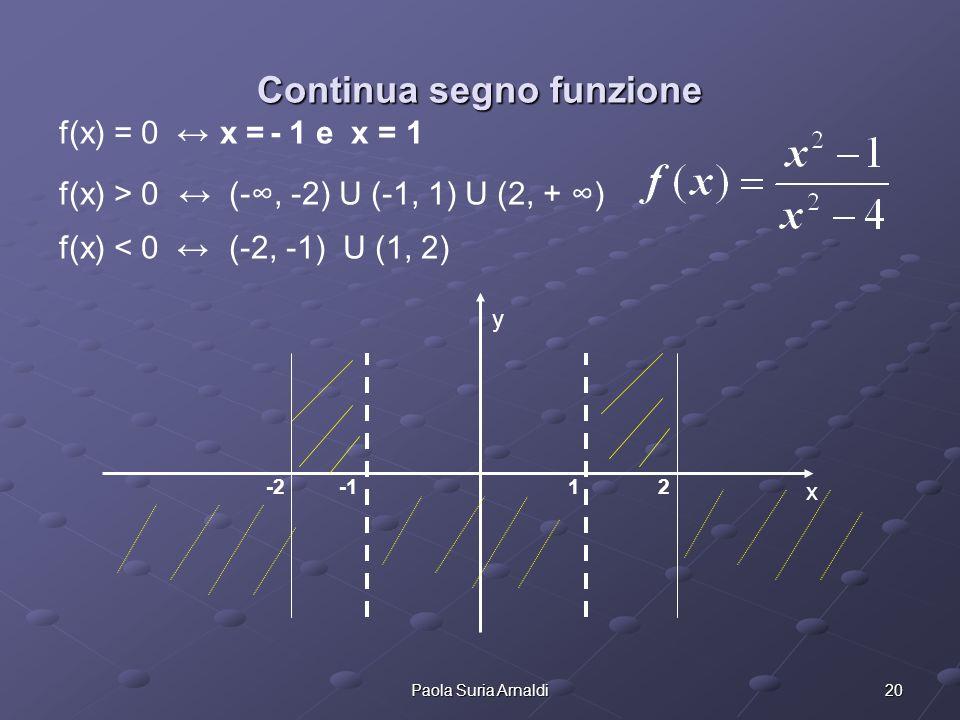 20Paola Suria Arnaldi Continua segno funzione f(x) = 0 x = - 1 e x = 1 f(x) > 0 (-, -2) U (-1, 1) U (2, + ) f(x) < 0 (-2, -1) U (1, 2) y x -2 -1 1 2