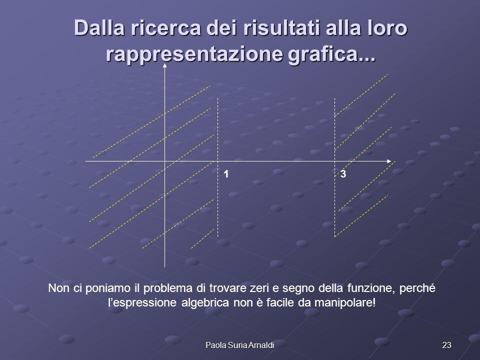 23Paola Suria Arnaldi Dalla ricerca dei risultati alla loro rappresentazione grafica... 1 3 Non ci poniamo il problema di trovare zeri e segno della f