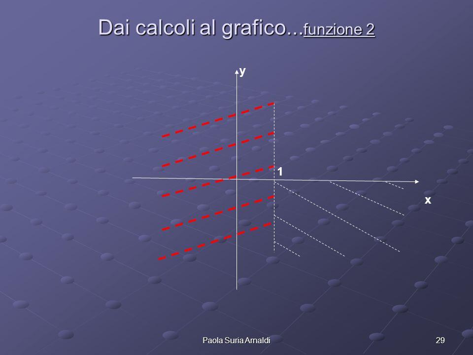 29Paola Suria Arnaldi Dai calcoli al grafico... funzione 2 1 y x