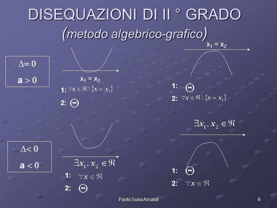 6Paola Suria Arnaldi DISEQUAZIONI DI II ° GRADO ( metodo algebrico-grafico ) 1: 2: a a x 1 = x 2 1: 2: 1: 2: 1: 2: