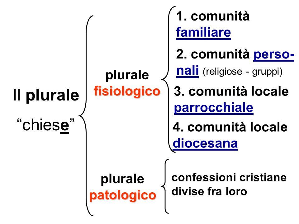 Il plurale chiese fisiologico plurale fisiologico patologico plurale patologico 1.