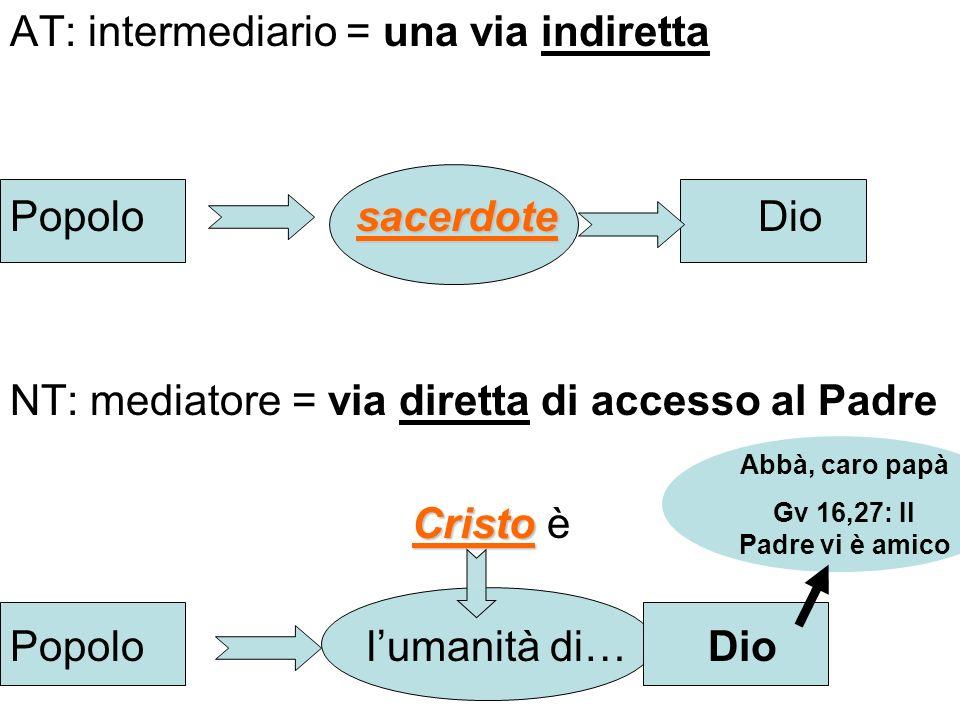 AT: intermediario = una via indiretta sacerdote Popolo sacerdote Dio NT: mediatore = via diretta di accesso al Padre Cristo Cristo è Popolo lumanità d