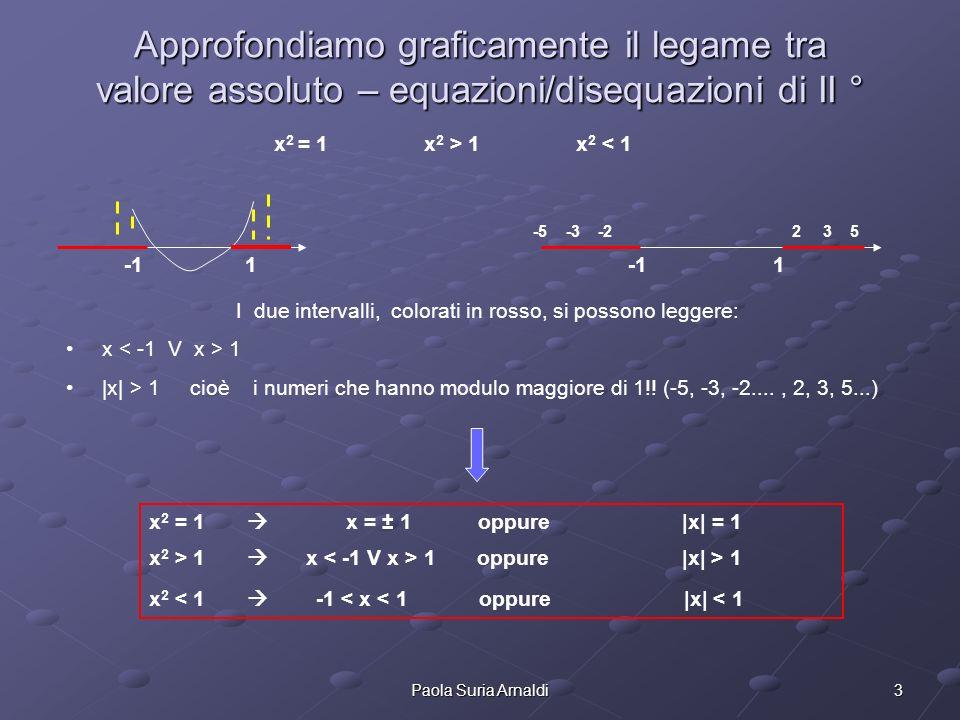3Paola Suria Arnaldi Approfondiamo graficamente il legame tra valore assoluto – equazioni/disequazioni di II ° x 2 = 1 x 2 > 1 x 2 < 1 -1 1 I due inte