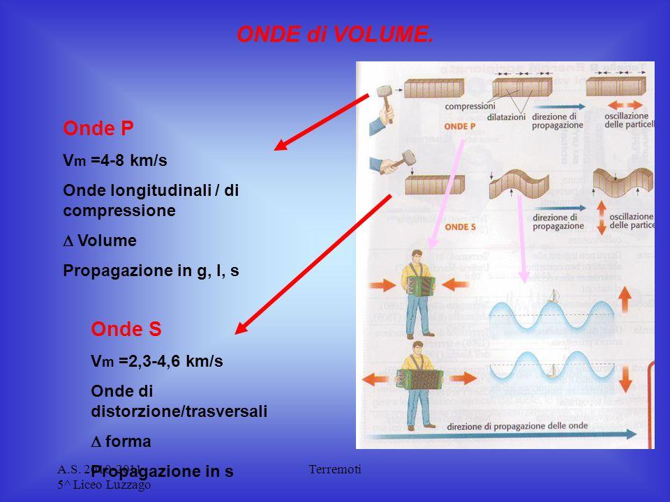 A.S. 2010-2011 5^ Liceo Luzzago Terremoti ONDE di VOLUME. Onde P V m =4-8 km/s Onde longitudinali / di compressione Volume Propagazione in g, l, s Ond