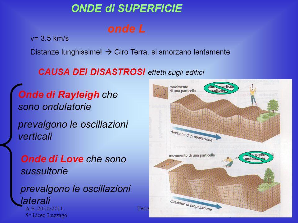 A.S. 2010-2011 5^ Liceo Luzzago Terremoti ONDE di SUPERFICIE onde L CAUSA DEI DISASTROSI effetti sugli edifici v= 3.5 km/s Distanze lunghissime! Giro