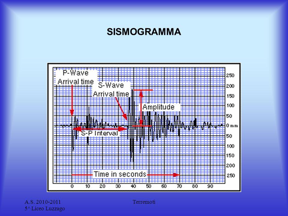 A.S. 2010-2011 5^ Liceo Luzzago Terremoti SISMOGRAMMA
