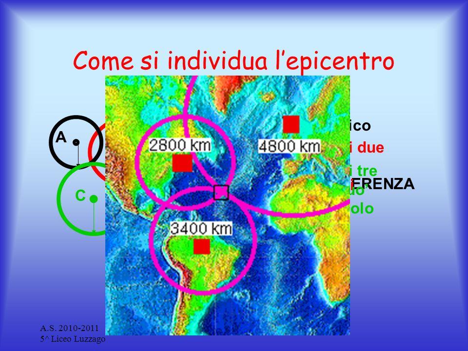 A.S. 2010-2011 5^ Liceo Luzzago Terremoti Come si individua lepicentro BA C Il luogo geometrico dei punti equidistanti individua una CIRCONFERENZA Lin