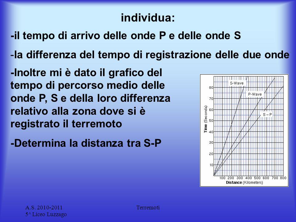 A.S. 2010-2011 5^ Liceo Luzzago Terremoti individua: -il tempo di arrivo delle onde P e delle onde S -la differenza del tempo di registrazione delle d