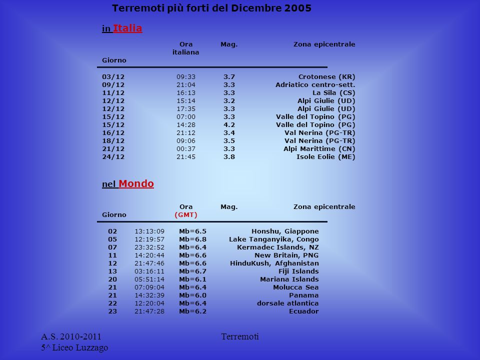 A.S. 2010-2011 5^ Liceo Luzzago Terremoti torna all'indice degli eventi sismici recentitorna all'indice degli eventi sismici recenti | Centro Nazional