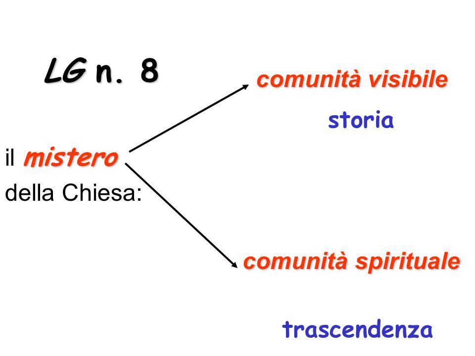 comunità visibile comunità visibile storia mistero il mistero della Chiesa: comunità spirituale trascendenza LG n.