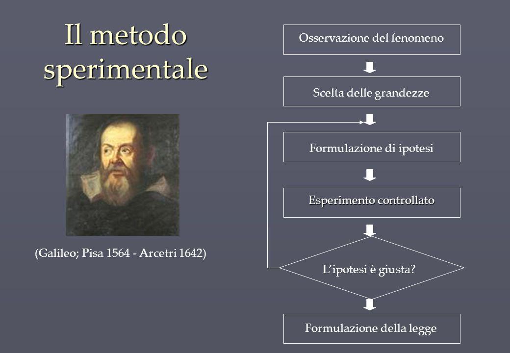 Il metodo sperimentale (Galileo; Pisa 1564 - Arcetri 1642) Osservazione del fenomeno Scelta delle grandezze Formulazione di ipotesi Formulazione della