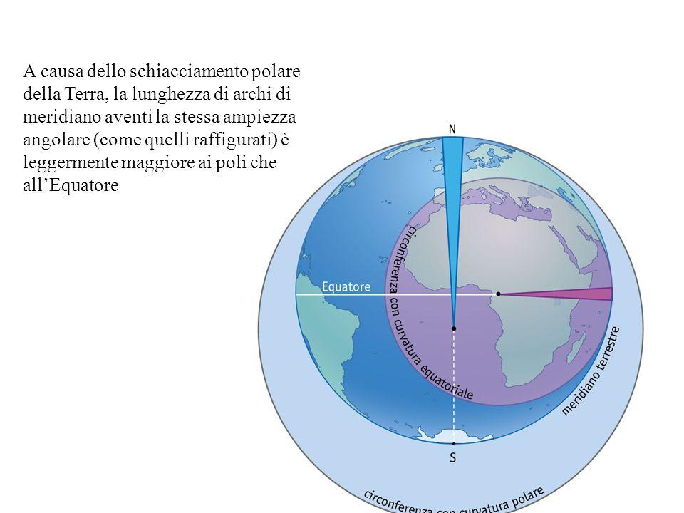 A causa dello schiacciamento polare della Terra, la lunghezza di archi di meridiano aventi la stessa ampiezza angolare (come quelli raffigurati) è leg