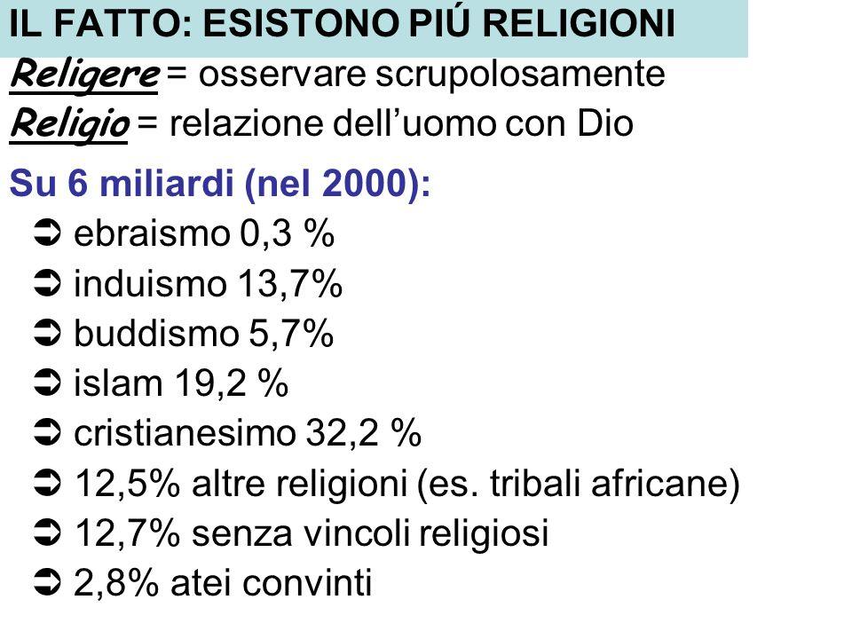 IL FATTO: ESISTONO PIÚ RELIGIONI Religere = osservare scrupolosamente Religio = relazione delluomo con Dio Su 6 miliardi (nel 2000): ebraismo 0,3 % in
