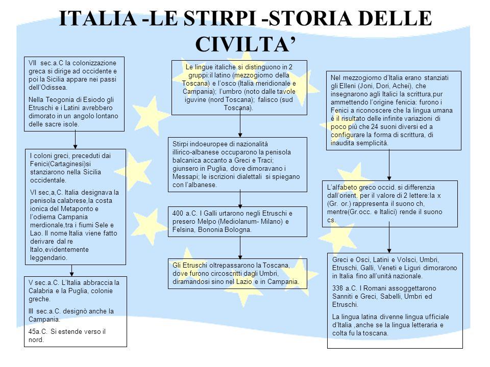 ITALIA -LE STIRPI -STORIA DELLE CIVILTA Le lingue italiche si distinguono in 2 gruppi:il latino (mezzogiorno della Toscana) e losco (Italia meridional