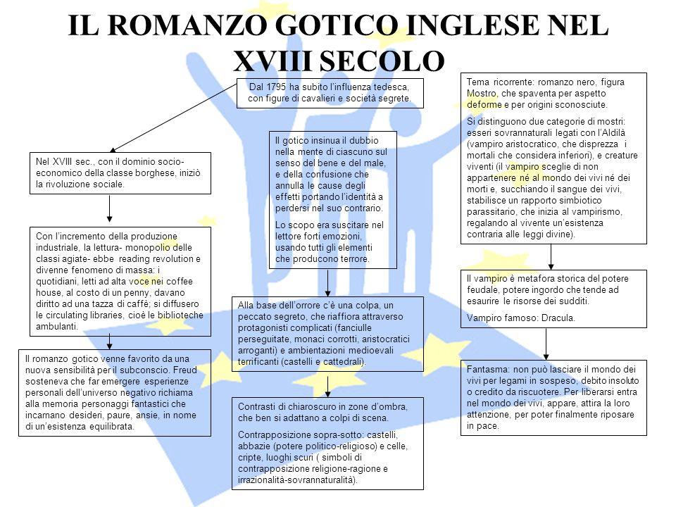IL ROMANZO GOTICO INGLESE NEL XVIII SECOLO Dal 1795 ha subito linfluenza tedesca, con figure di cavalieri e società segrete. Nel XVIII sec., con il do