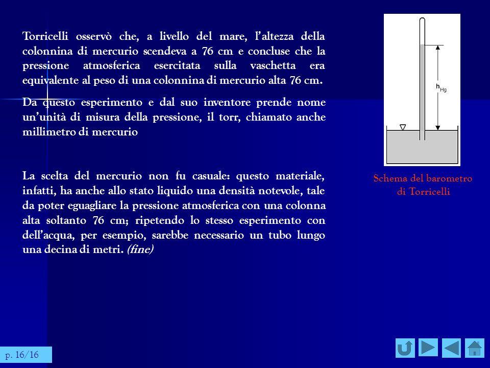 Schema del barometro di Torricelli Torricelli osservò che, a livello del mare, laltezza della colonnina di mercurio scendeva a 76 cm e concluse che la