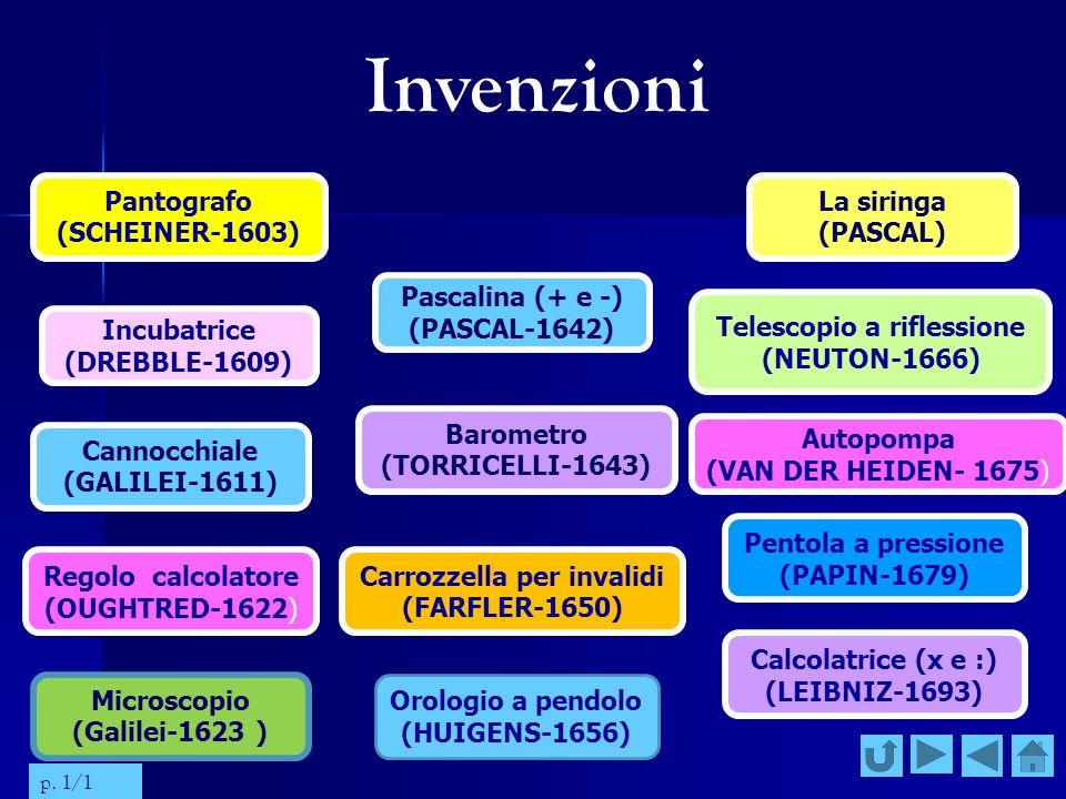 Invenzioni Orologio a pendolo (HUIGENS-1656) Pantografo (SCHEINER-1603) La siringa (PASCAL) Barometro (TORRICELLI-1643) Autopompa (VAN DER HEIDEN- 167