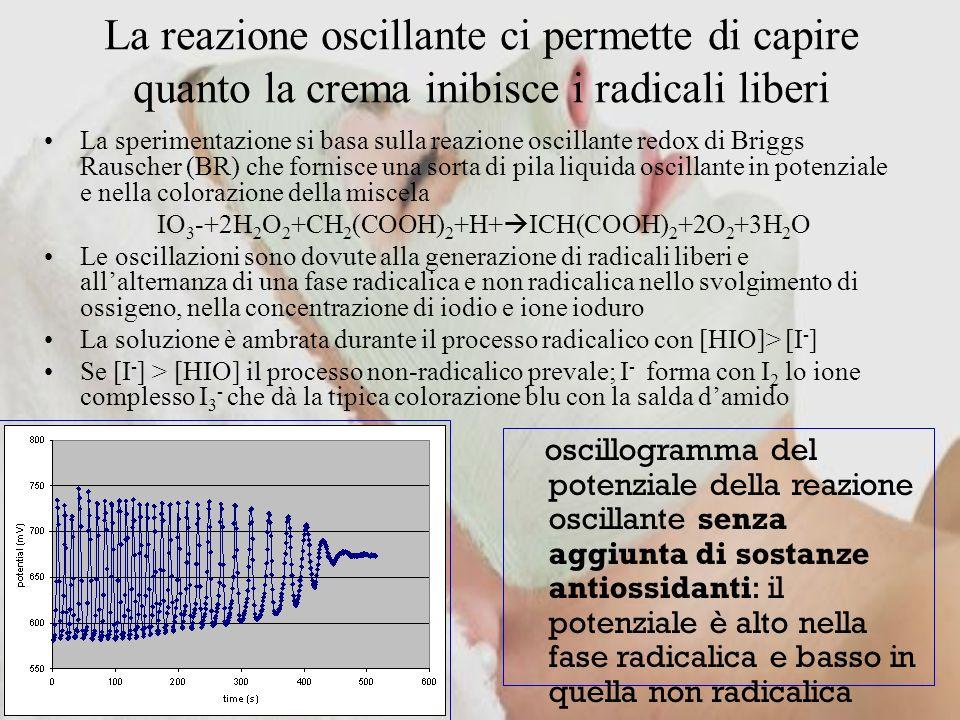 La reazione oscillante ci permette di capire quanto la crema inibisce i radicali liberi La sperimentazione si basa sulla reazione oscillante redox di