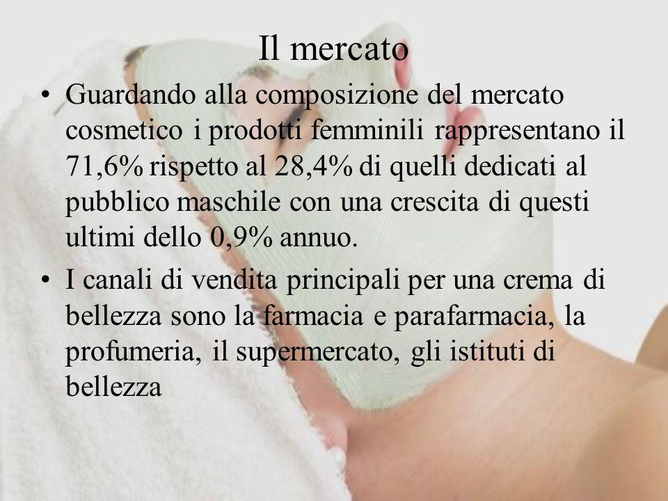 Il mercato Guardando alla composizione del mercato cosmetico i prodotti femminili rappresentano il 71,6% rispetto al 28,4% di quelli dedicati al pubbl