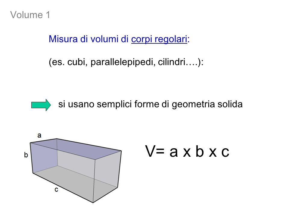 Misura di volumi di corpi regolari: (es. cubi, parallelepipedi, cilindri….): V= a x b x c si usano semplici forme di geometria solida Volume 1
