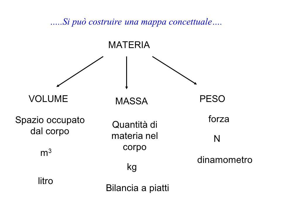 …..Si può costruire una mappa concettuale…. MATERIA VOLUME MASSA PESO m3m3 Bilancia a piatti kg dinamometro litro N Quantità di materia nel corpo forz