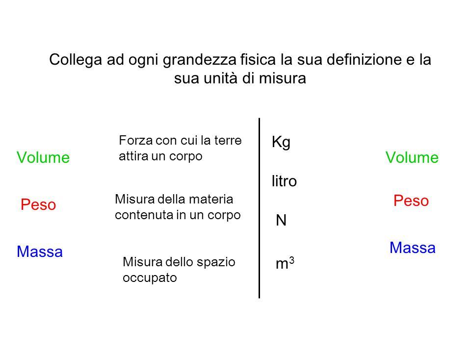 Collega ad ogni grandezza fisica la sua definizione e la sua unità di misura Volume Peso Massa Kg litro m3m3 N Volume Peso Massa Misura dello spazio o