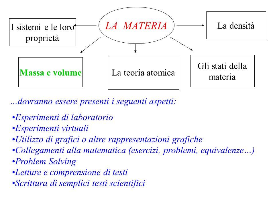 LA MATERIA Massa e volume I sistemi e le loro proprietà La teoria atomica Gli stati della materia La densità …dovranno essere presenti i seguenti aspe