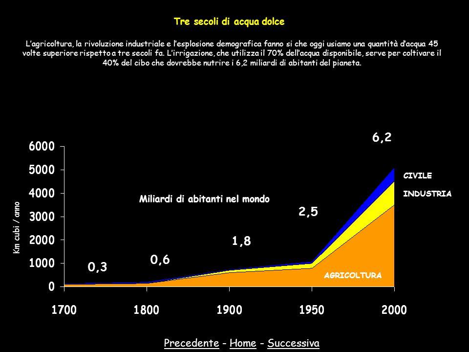 PrecedentePrecedente - Home - SuccessivaHomeSuccessiva Tre secoli di acqua dolce Lagricoltura, la rivoluzione industriale e lesplosione demografica fa
