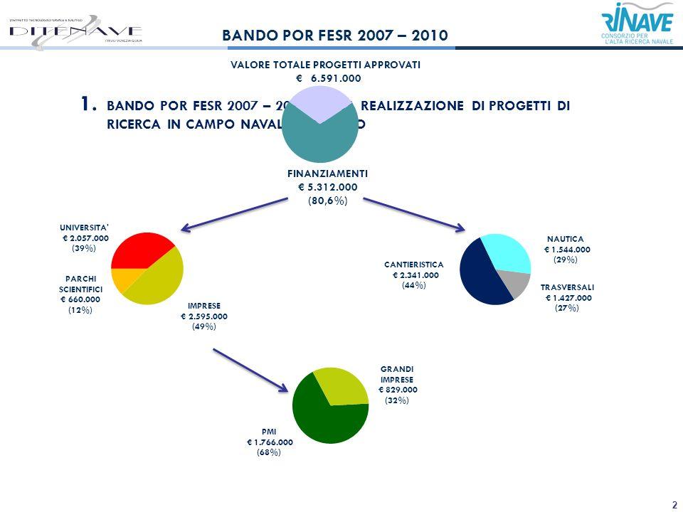 2 1. BANDO POR FESR 2007 – 2013 PER LA REALIZZAZIONE DI PROGETTI DI RICERCA IN CAMPO NAVALE E NAUTICO FINANZIAMENTI 5.312.000 (80,6%) BANDO POR FESR 2