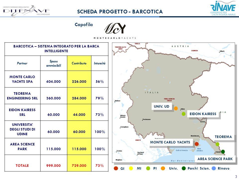 3 BARCOTICA – SISTEMA INTEGRATO PER LA BARCA INTELLIGENTE Partner Spese ammissibili ContributoIntensità MONTE CARLO YACHTS SPA 404.000 226.00056% TEOREMA ENGINEERING SRL 360.000 284.00079% EIDON KAIRESS SRL 60.000 44.00073% UNIVERSITA DEGLI STUDI DI UDINE 60.000 100% AREA SCIENCE PARK 115.000 100% TOTALE 999.000 729.00073% Capofila SCHEDA PROGETTO - BARCOTICA MONTE CARLO YACHTS TEOREMA AREA SCIENCE PARK UNIV.