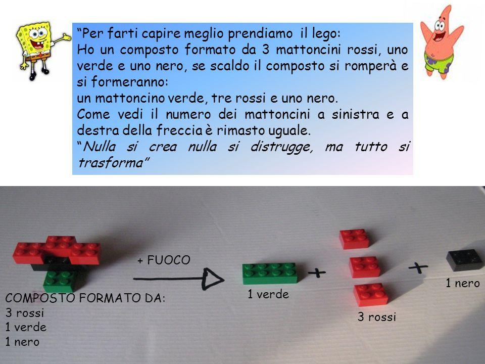 Per farti capire meglio prendiamo il lego: Ho un composto formato da 3 mattoncini rossi, uno verde e uno nero, se scaldo il composto si romperà e si f