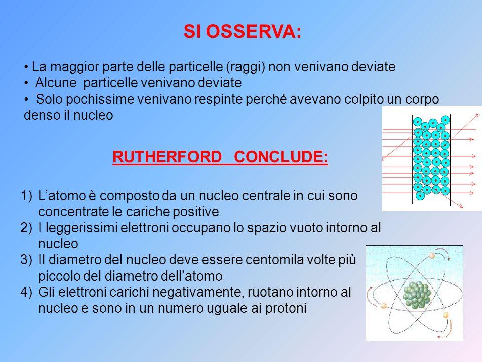 RUTHERFORD CONCLUDE: SI OSSERVA: La maggior parte delle particelle (raggi) non venivano deviate Alcune particelle venivano deviate Solo pochissime ven
