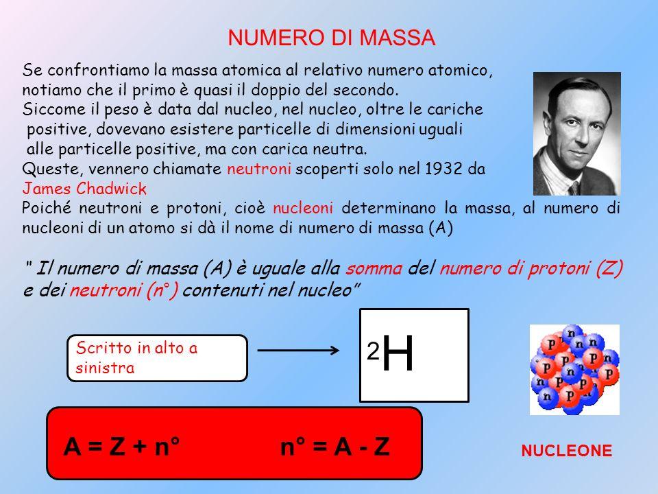 NUMERO DI MASSA Se confrontiamo la massa atomica al relativo numero atomico, notiamo che il primo è quasi il doppio del secondo. Siccome il peso è dat