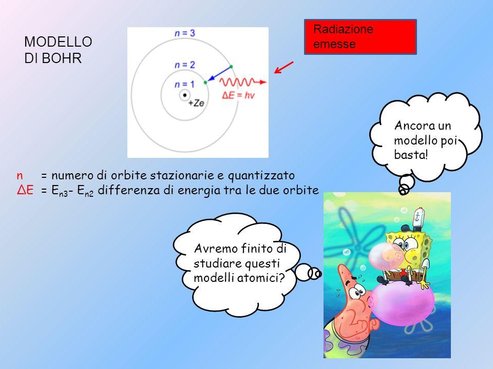 n = numero di orbite stazionarie e quantizzato ΔE = E n3 - E n2 differenza di energia tra le due orbite Radiazione emesse MODELLO DI BOHR Avremo finit