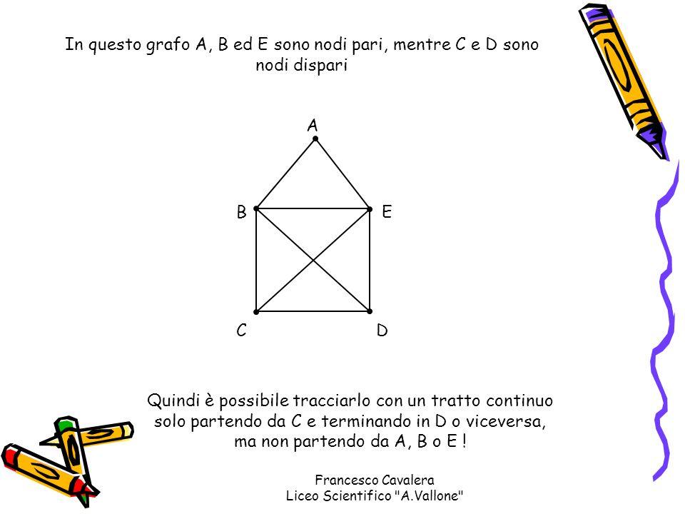 CD EB A In questo grafo A, B ed E sono nodi pari, mentre C e D sono nodi dispari Quindi è possibile tracciarlo con un tratto continuo solo partendo da