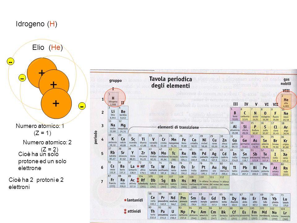 Idrogeno (H) + - Numero atomico: 1 (Z = 1) Cioè ha un solo protone ed un solo elettrone Elio (He) + - + - Numero atomico: 2 (Z = 2) Cioè ha 2 protoni