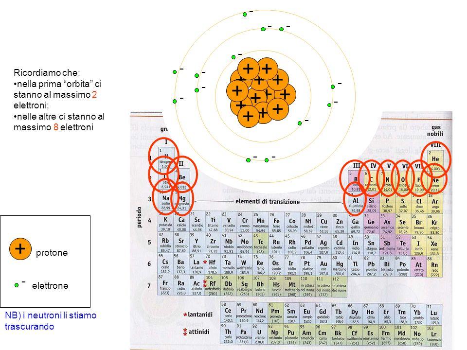 + - - - + + + - ++ - - + - + - + - + - + - + - + - protone elettrone Ricordiamo che: nella prima orbita ci stanno al massimo 2 elettroni; nelle altre