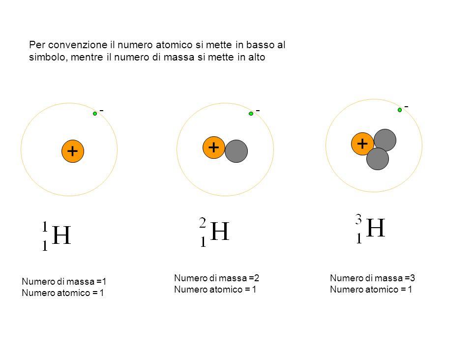 Per convenzione il numero atomico si mette in basso al simbolo, mentre il numero di massa si mette in alto + - + - + - Numero di massa =1 Numero atomi