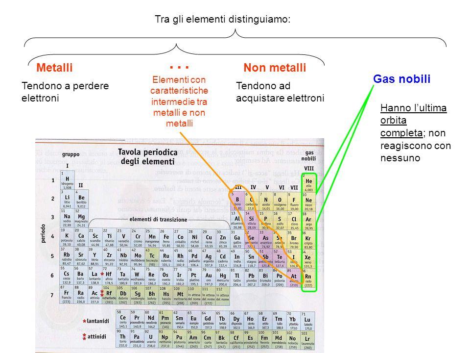 MetalliNon metalli Gas nobili Tra gli elementi distinguiamo: Tendono a perdere elettroni Tendono ad acquistare elettroni Hanno lultima orbita completa