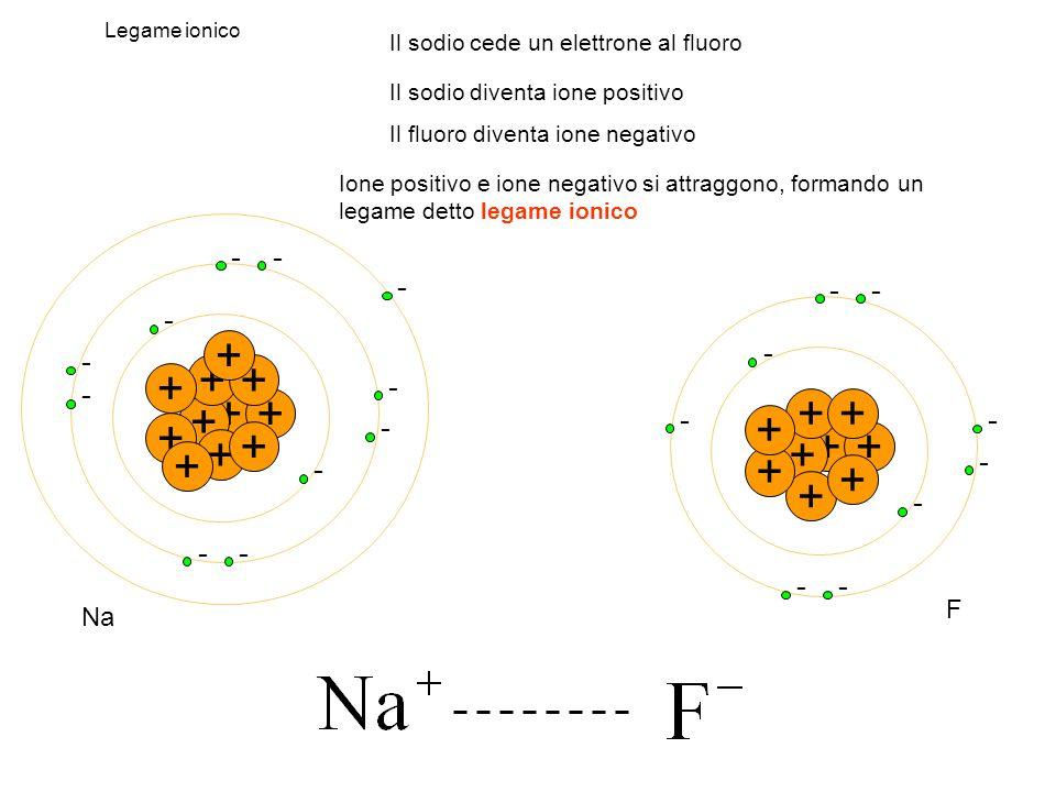 Legame ionico + - - + + - ++ - - + - + - + - + - + - - + + - - + + - ++ - + - + - + - -- + Na F Il sodio cede un elettrone al fluoro Il sodio diventa