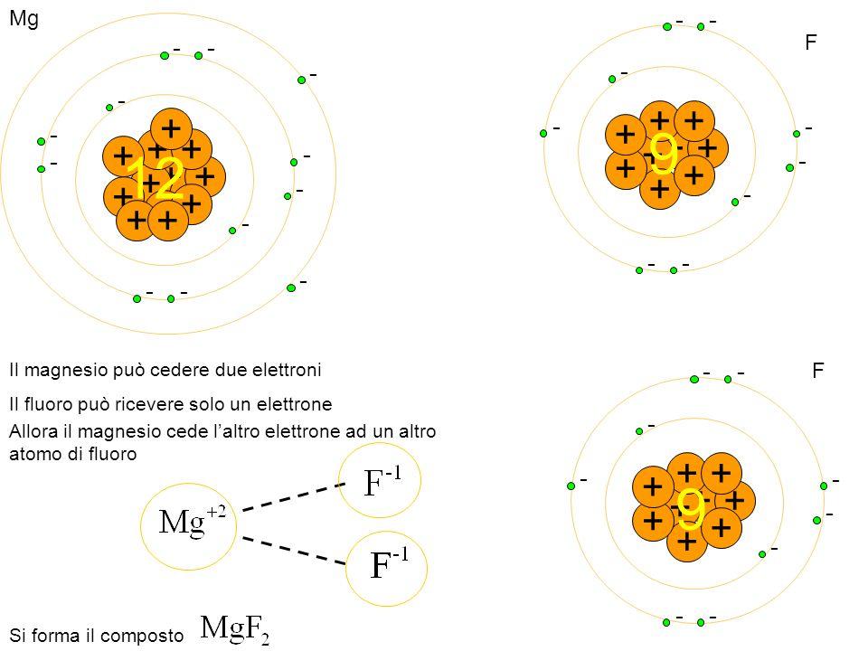 + - - + + - ++ - - + - + - + - + - + - - + 12 + - + - - + + - ++ - + - + - + - -- + F + - - + + - ++ - + - + - + - -- + F Mg 9 9 Il magnesio può ceder